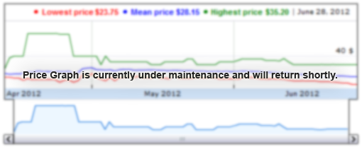 Price graph under maintenance